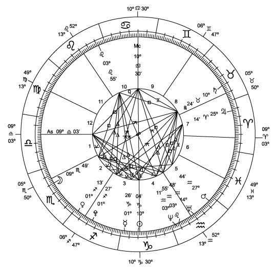 Astrological_Chart_--_New_Millennium