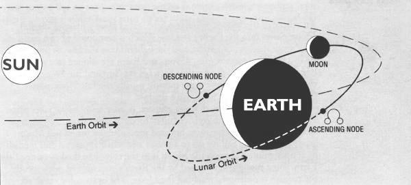 moon-orbit-sun-earth-eclipse