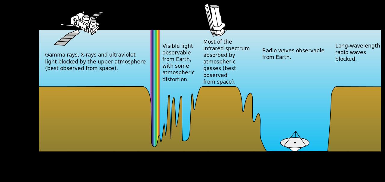 Atmospheric_electromagnetic_opacity