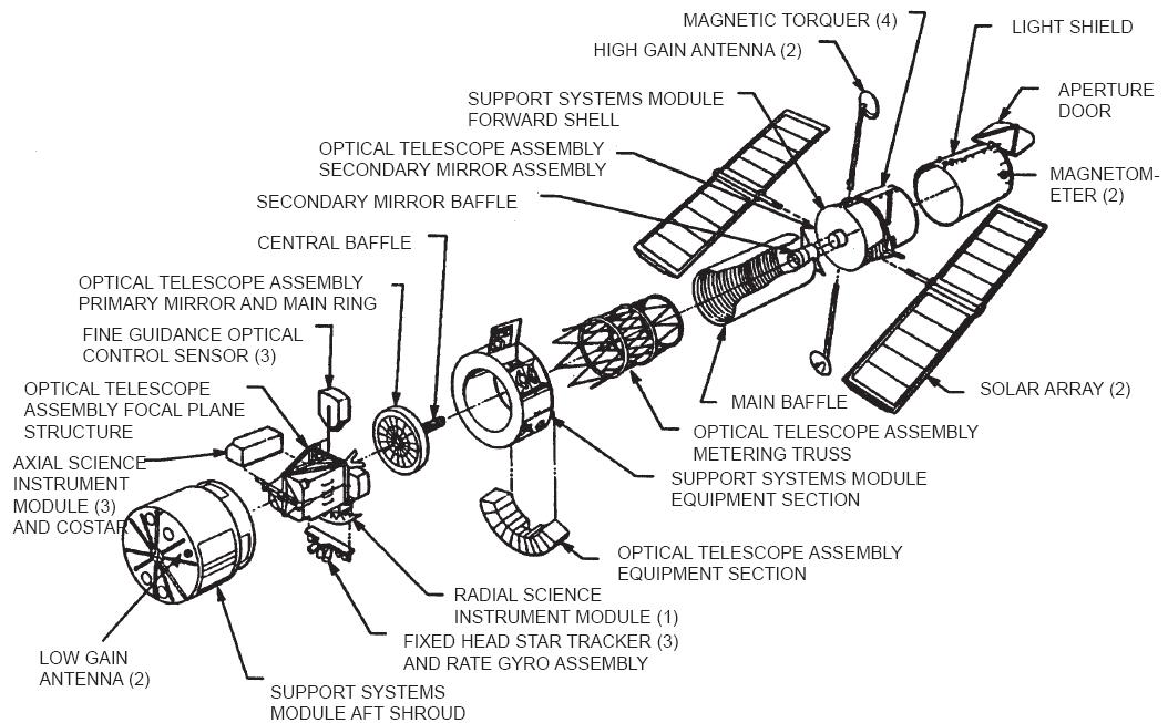 HubbleExploded_telescope_instruments
