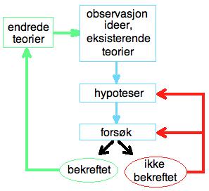 Vitenskapelig_metode