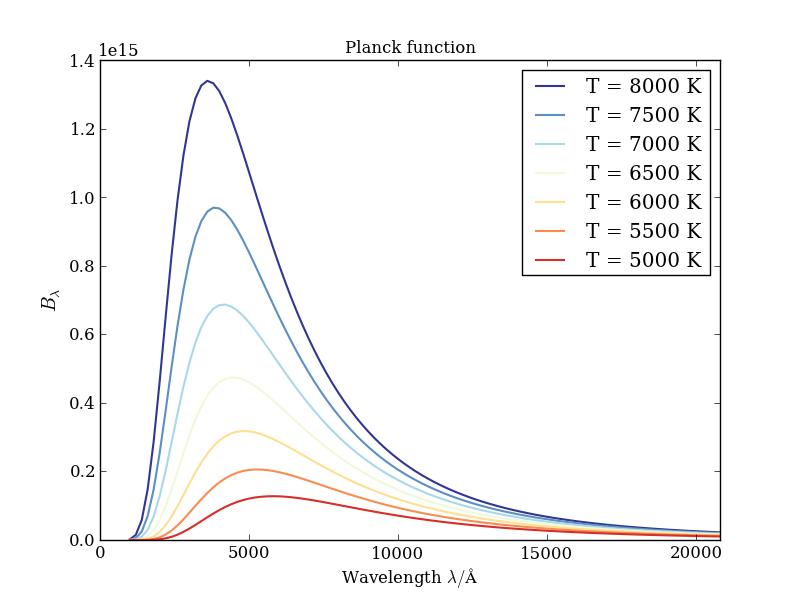 planck_function