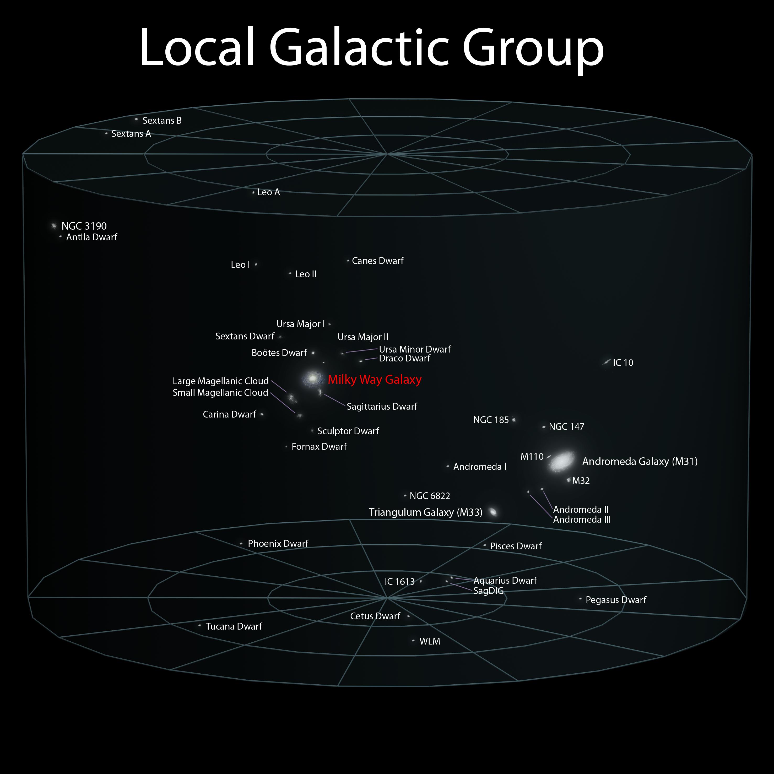 5_Local_Galactic_Group_(ELitU)