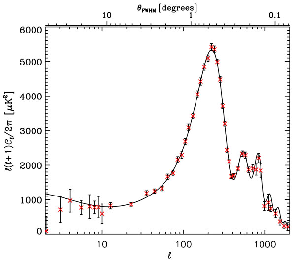 CMB-powerspectrum-graph