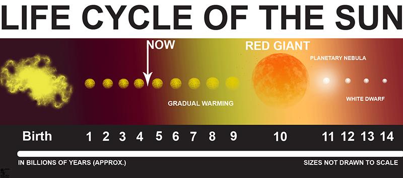 sun-lifecycle
