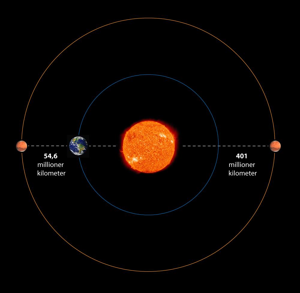 hvor stor er mars
